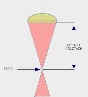 Εστιακή Απόσταση: Η απόσταση ανάμεσα στην Εστία και τα οπτικά εστίασης