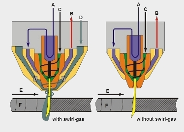 Plasma torch design with and without Swirl Gas supply